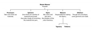 Weavery Hierarchy